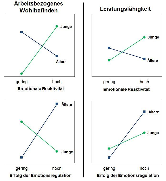 blenkung oder Umbewertung, relativ zu ihrer spontanen unregulierten Reaktion, zu verringern.  Schaut man sich die Zusammenhänge dieser beiden Facetten der Emotionalität mit Wohlbefinden und Leistungsfähigkeit an, finden sich systematische Altersunterschiede.   Zusammenhang zwischen emotionaler Reaktivität und Wohlbefinden (oben links) bzw. Leistungsfähigkeit (oben rechts), sowie zwischen Erfolg der Emotionsregulation und Wohlbefinden (unten links) bzw. Leistungsfähigkeit (unten rechts) in Abhängigkeit vom Alter der Befragten. Alter, Geschlecht, und Strategiewahl sind in den Analysen statistisch kontrolliert.