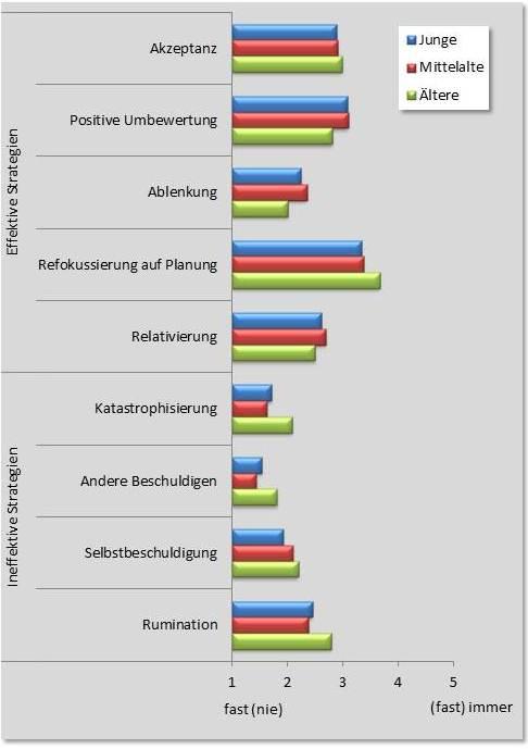"""Umgang mit negativen Emotionen im Arbeitsalltag: Mittlere Häufigkeiten der verschiedenen Strategien, unterteilt nach Alter der Beschäftigten. Es ergeben sich wenige Unterschiede zwischen Altersgruppen. Ältere geben an, häufiger die effektive Strategie """"Refokussierung auf Planung"""" zu benutzen und die ineffektiven Strategien """"Katastrophisierung"""", """"Andere Beschuldigen"""" und """"Rumination"""" zu nutzen. Diese Altersunterschiede sind statistisch signifikant. Die Häufigkeiten aller anderen Strategien sind zwischen den Altersgruppen vergleichbar."""