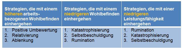 Tabelle: Strategien